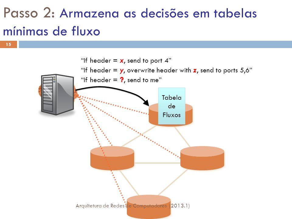 Passo 2: Armazena as decisões em tabelas mínimas de fluxo If header = x, send to port 4 Tabela de Fluxos Tabela de Fluxos If header = ?, send to me If header = y, overwrite header with z, send to ports 5,6 15 Arquitetura de Redes de Computadores (2013.1)