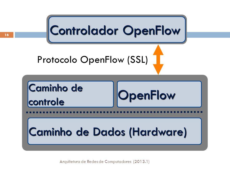 Caminho de Dados (Hardware) Caminho de controle OpenFlow Controlador OpenFlow Protocolo OpenFlow (SSL) 16 Arquitetura de Redes de Computadores (2013.1)