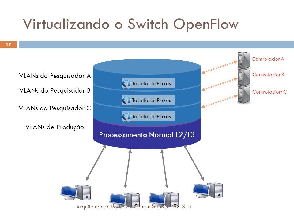 Virtualizando o Switch OpenFlow Processamento Normal L2/L3 Tabela de Fluxos VLANs do Pesquisador A VLANs do Pesquisador B VLANs do Pesquisador C VLANs de Produção Controlador A Controlador B Controladorr C Tabela de Fluxos 17 Arquitetura de Redes de Computadores (2013.1)