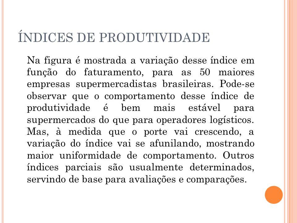 ÍNDICES DE PRODUTIVIDADE Na figura é mostrada a variação desse índice em função do faturamento, para as 50 maiores empresas supermercadistas brasileir