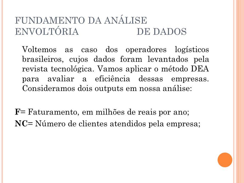 FUNDAMENTO DA ANÁLISE ENVOLTÓRIA DE DADOS Voltemos as caso dos operadores logísticos brasileiros, cujos dados foram levantados pela revista tecnológica.