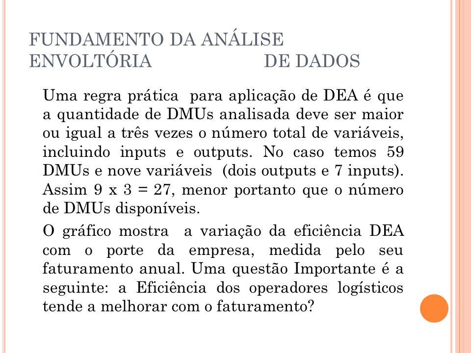 FUNDAMENTO DA ANÁLISE ENVOLTÓRIA DE DADOS Uma regra prática para aplicação de DEA é que a quantidade de DMUs analisada deve ser maior ou igual a três vezes o número total de variáveis, incluindo inputs e outputs.