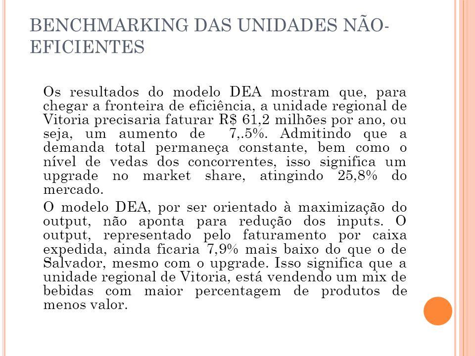 BENCHMARKING DAS UNIDADES NÃO- EFICIENTES Os resultados do modelo DEA mostram que, para chegar a fronteira de eficiência, a unidade regional de Vitoria precisaria faturar R$ 61,2 milhões por ano, ou seja, um aumento de 7,.5%.