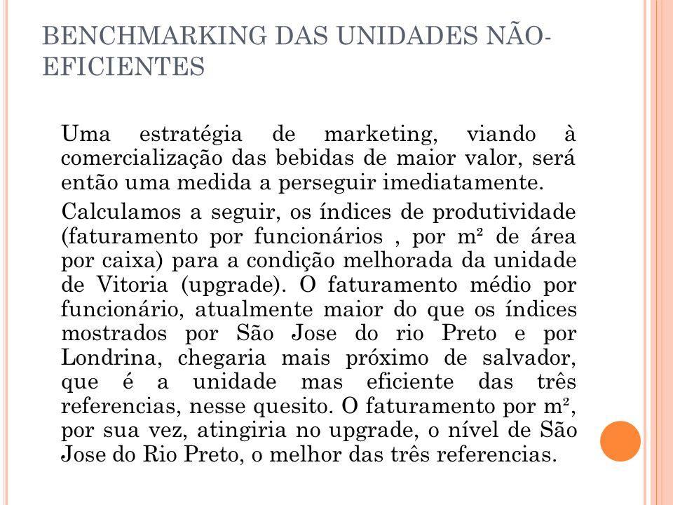 BENCHMARKING DAS UNIDADES NÃO- EFICIENTES Uma estratégia de marketing, viando à comercialização das bebidas de maior valor, será então uma medida a perseguir imediatamente.