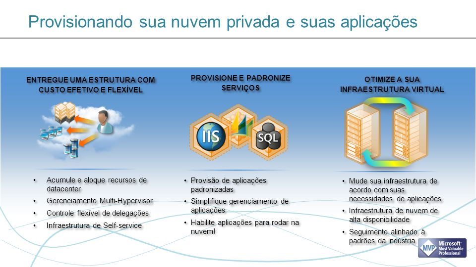 Provisionando sua nuvem privada e suas aplicações PROVISIONE E PADRONIZE SERVIÇOS Provisão de aplicações padronizadas Simplifique gerenciamento de aplicações Habilite aplicações para rodar na nuvem.