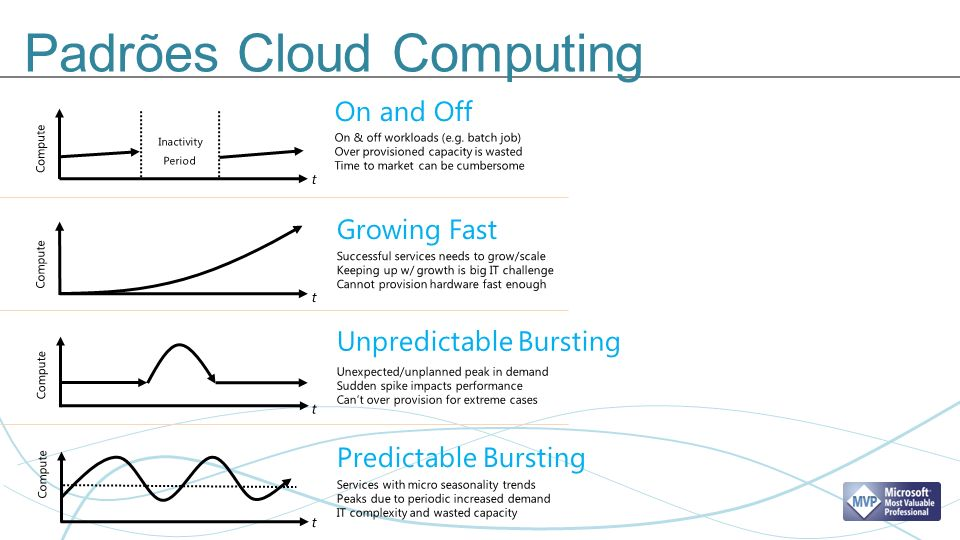 Padrões Cloud Computing t Compute Inactivity Period t t t On and Off On & off workloads (e.g. batch job) Over provisioned capacity is wasted Time to m