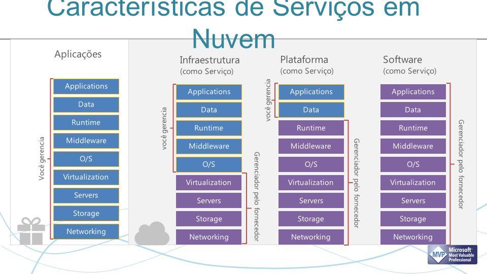 Seu Datacenter Windows AzureOutro provedores de Serviços