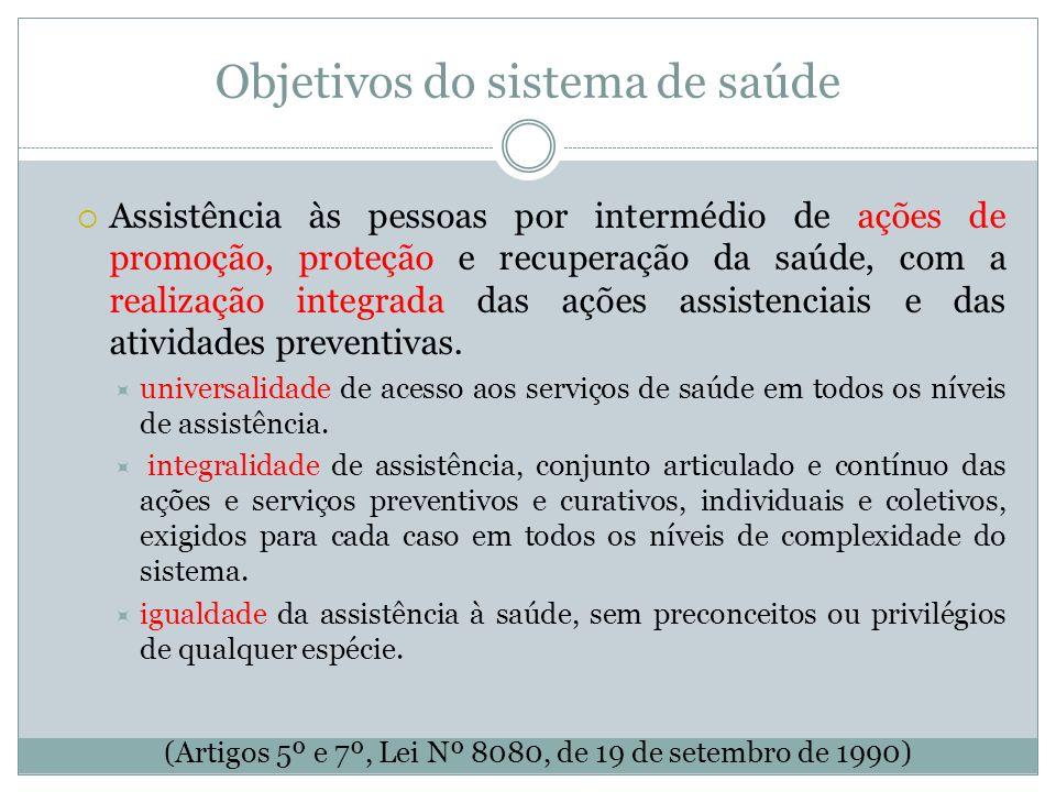 Objetivos do sistema de saúde Assistência às pessoas por intermédio de ações de promoção, proteção e recuperação da saúde, com a realização integrada
