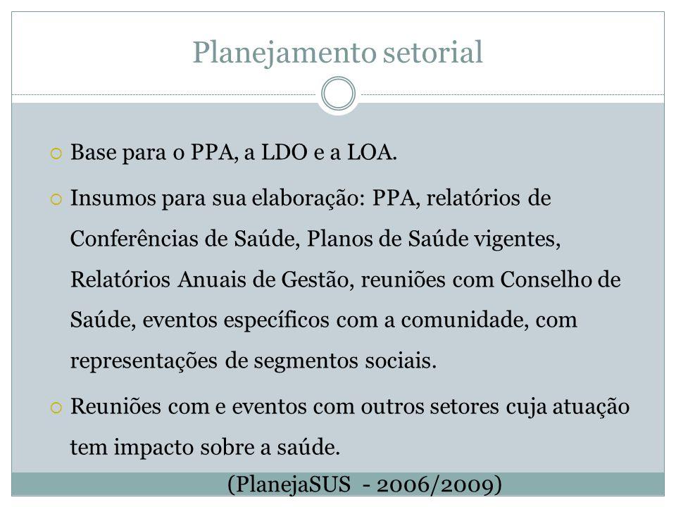 Planejamento setorial Base para o PPA, a LDO e a LOA. Insumos para sua elaboração: PPA, relatórios de Conferências de Saúde, Planos de Saúde vigentes,