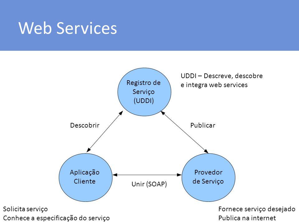 Web Services Registro de Serviço (UDDI) Aplicação Cliente Provedor de Serviço DescobrirPublicar Unir (SOAP) Fornece serviço desejado Publica na intern