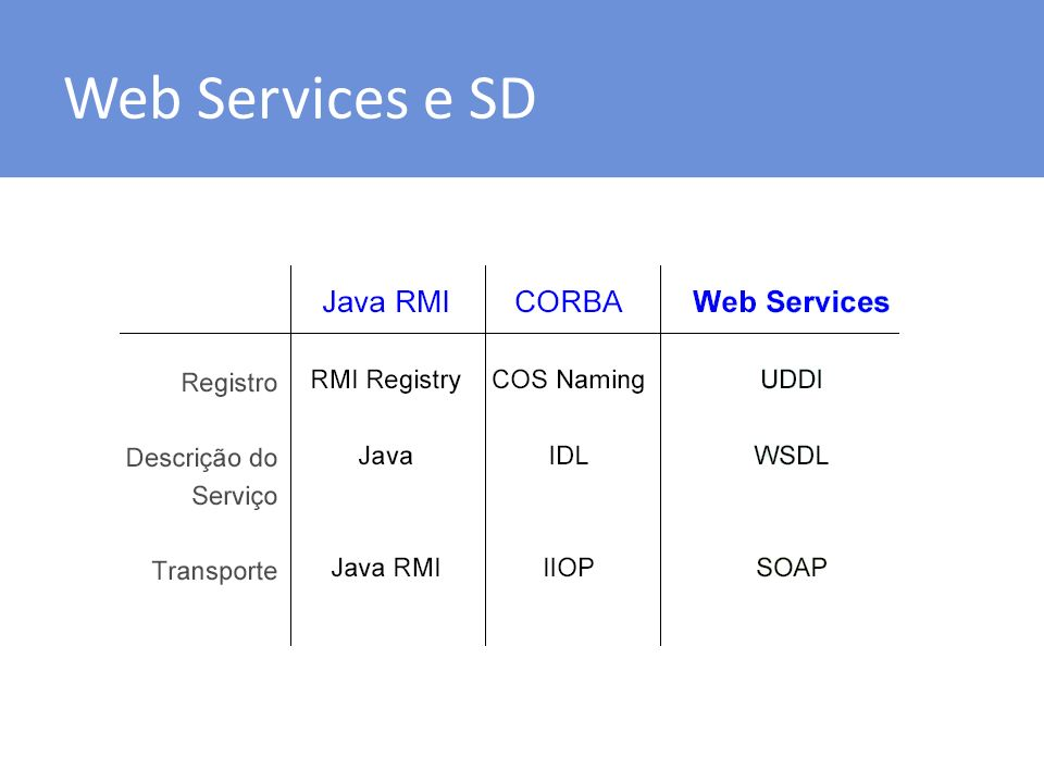 Web Services e SD