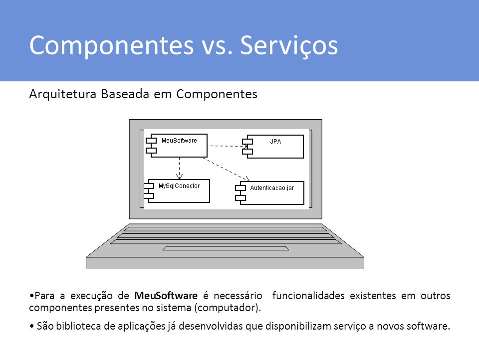 Componentes vs. Serviços Arquitetura Baseada em Componentes Para a execução de MeuSoftware é necessário funcionalidades existentes em outros component