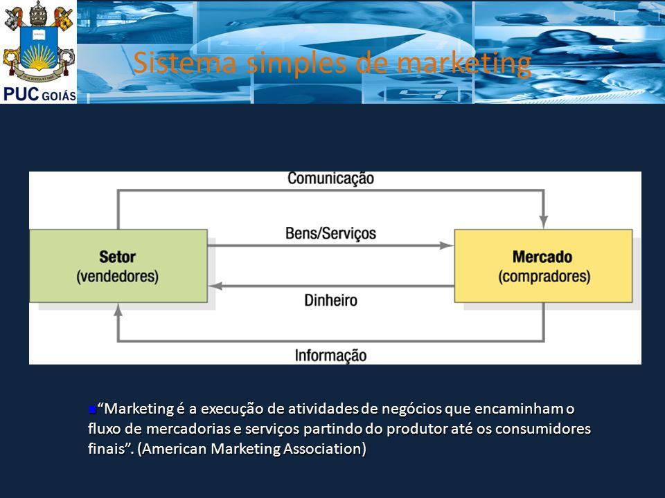 Sistema simples de marketing Marketing é a execução de atividades de negócios que encaminham o fluxo de mercadorias e serviços partindo do produtor at