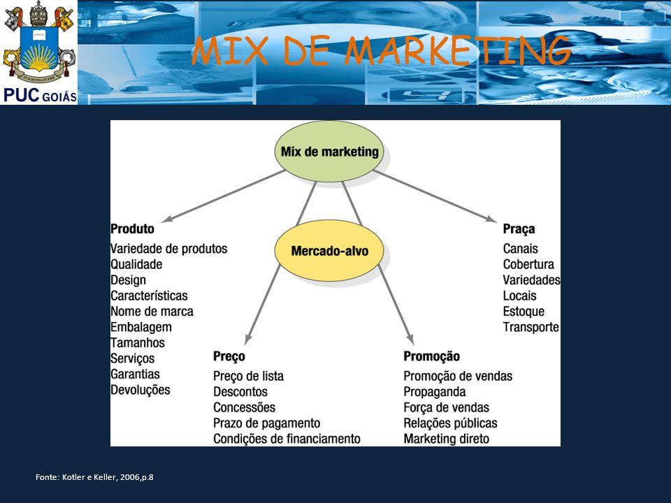MIX DE MARKETING Fonte: Kotler e Keller, 2006,p.8