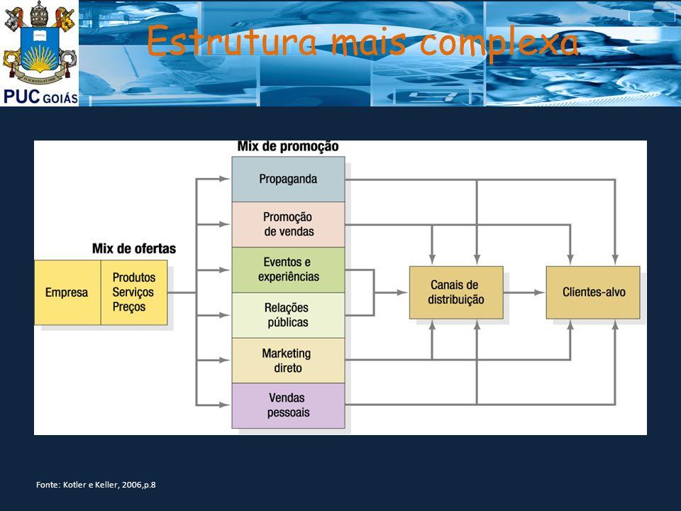 Estrutura mais complexa Fonte: Kotler e Keller, 2006,p.8