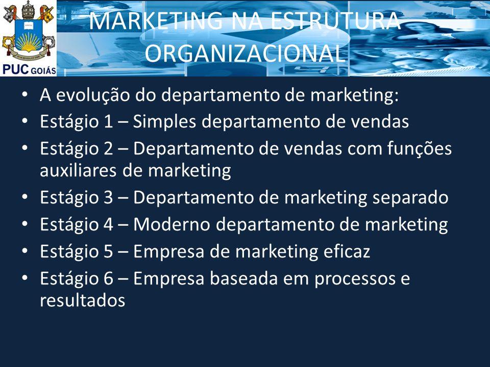 MARKETING NA ESTRUTURA ORGANIZACIONAL A evolução do departamento de marketing: Estágio 1 – Simples departamento de vendas Estágio 2 – Departamento de