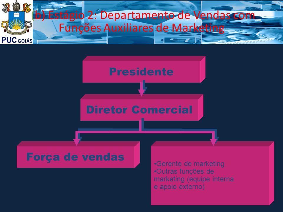 (b) Estágio 2: Departamento de Vendas com Funções Auxiliares de Marketing Gerente de marketing Outras funções de marketing (equipe interna e apoio ext