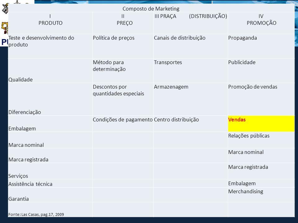 DEPARTAMENTO DE MARKETING X DEPARTAMENTO DE VENDAS Composto de Marketing I PRODUTO II PREÇO III PRAÇA (DISTRIBUIÇÃO)IV PROMOÇÃO Teste e desenvolviment