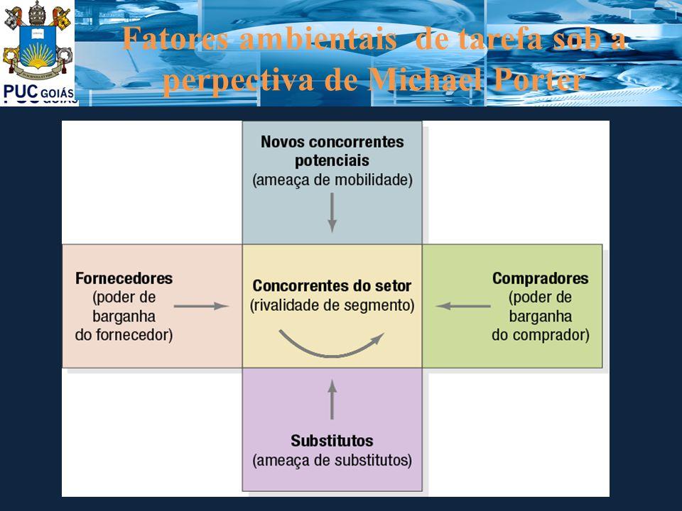 Fatores ambientais de tarefa sob a perpectiva de Michael Porter