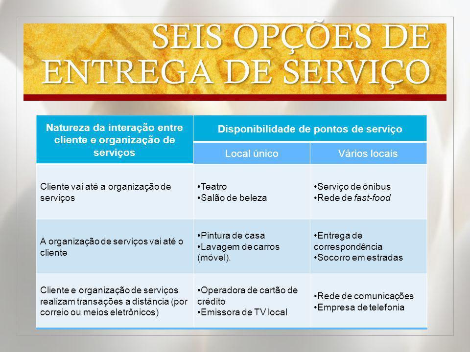 SEIS OPÇÕES DE ENTREGA DE SERVIÇO Natureza da interação entre cliente e organização de serviços Disponibilidade de pontos de serviço Local únicoVários