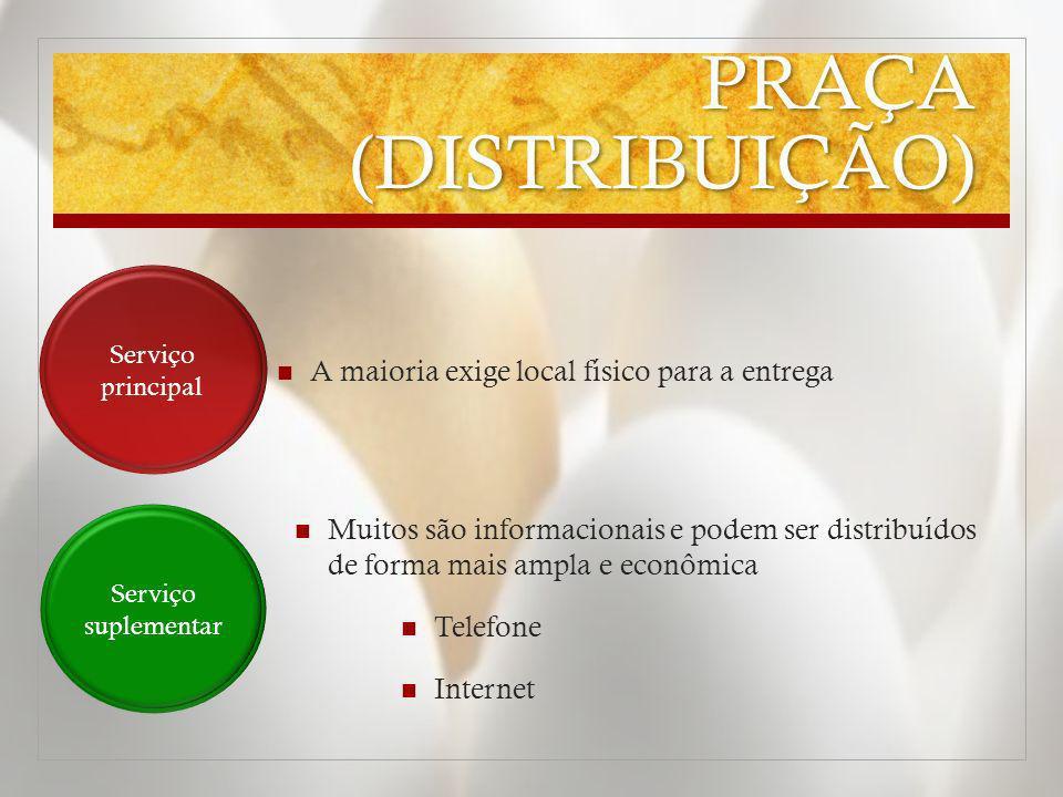 PRAÇA (DISTRIBUIÇÃO) A maioria exige local físico para a entrega Serviço principal Serviço suplementar Muitos são informacionais e podem ser distribuí