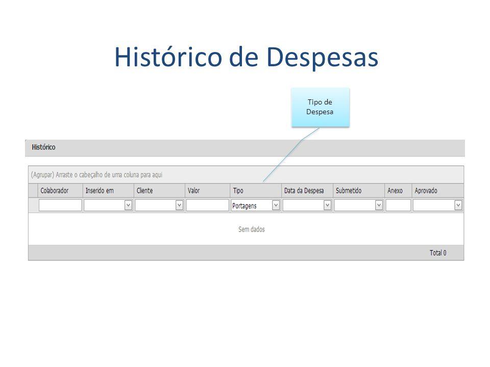 Histórico de Despesas Tipo de Despesa
