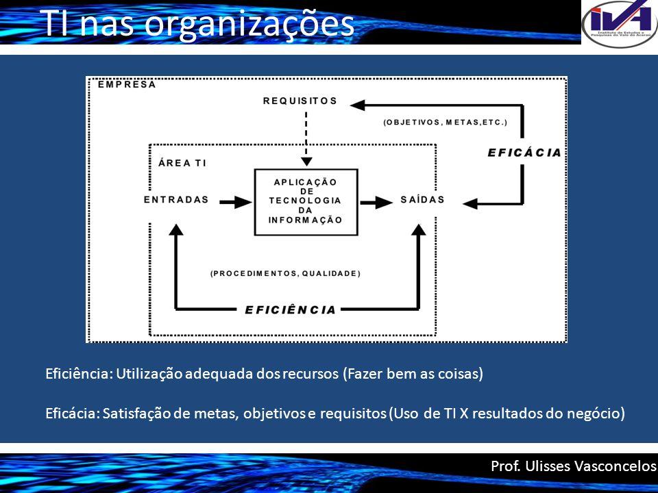 TI nas organizações Prof. Ulisses Vasconcelos Eficiência: Utilização adequada dos recursos (Fazer bem as coisas) Eficácia: Satisfação de metas, objeti