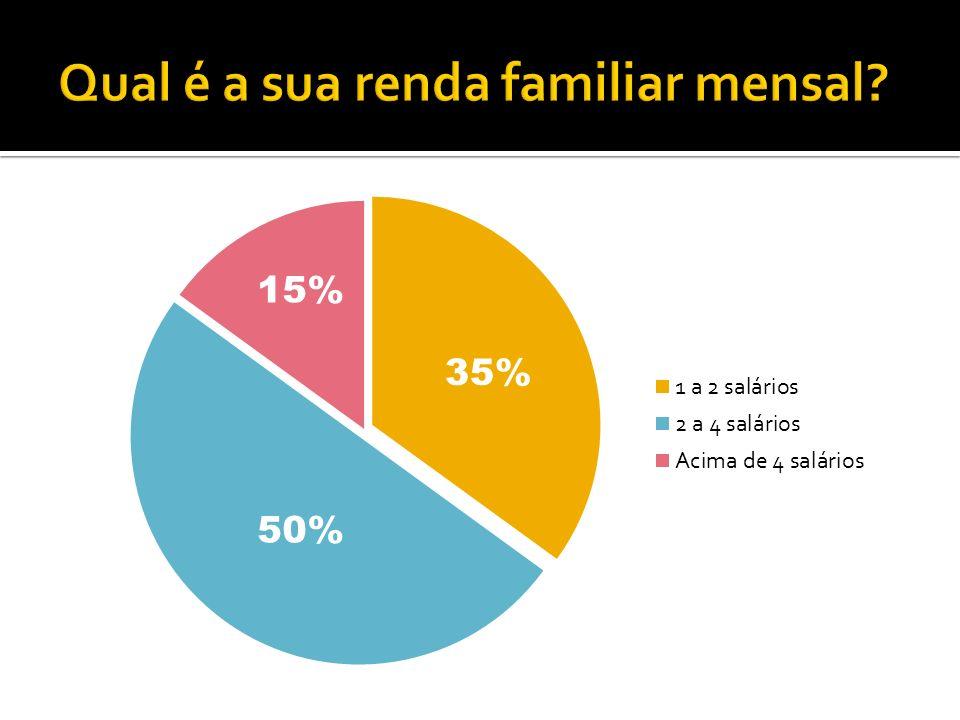 50% 35% 15%