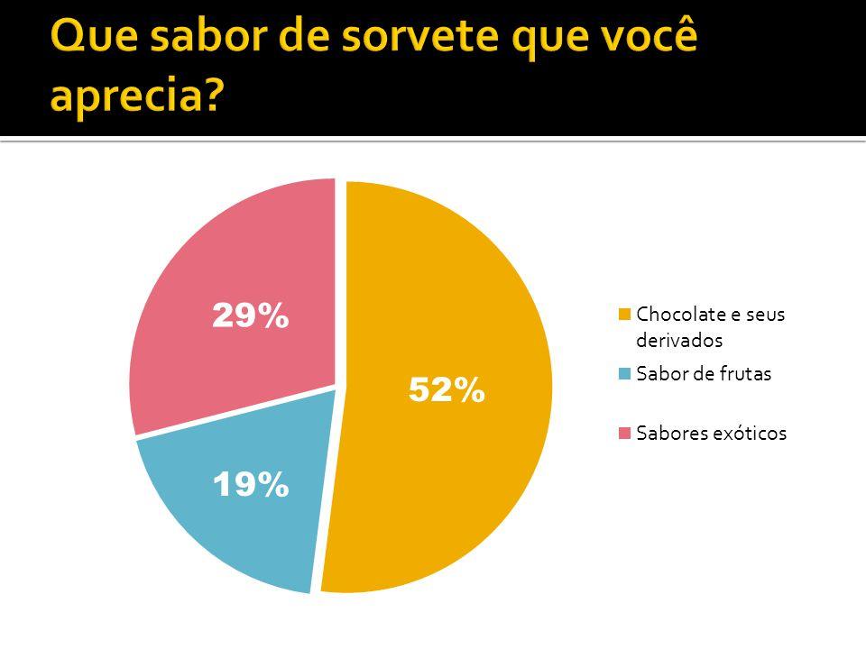 52% 19% 29%