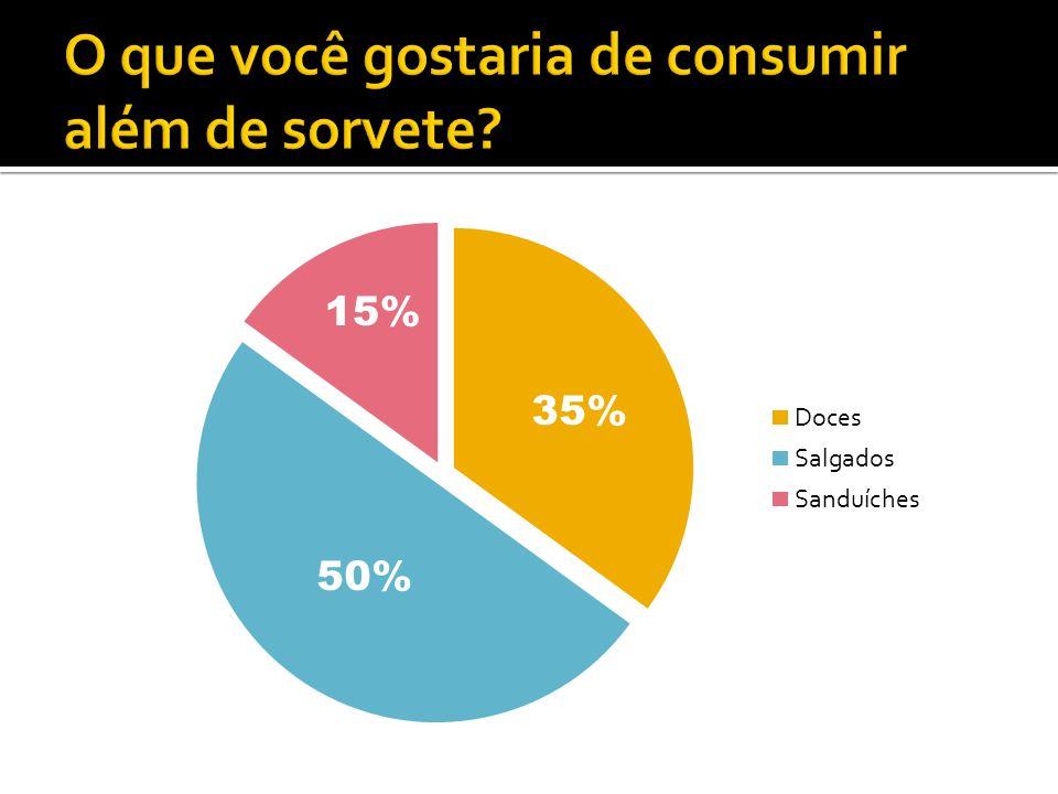 50% 15% 35%