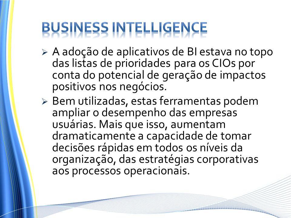 A adoção de aplicativos de BI estava no topo das listas de prioridades para os CIOs por conta do potencial de geração de impactos positivos nos negóci