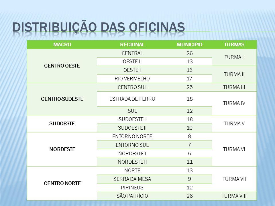 MACROREGIONALMUNICIPIOTURMAS CENTRO-OESTE CENTRAL26 TURMA I OESTE II13 OESTE I16 TURMA II RIO VERMELHO17 CENTRO-SUDESTE CENTRO SUL25TURMA III ESTRADA