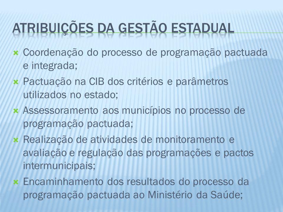 Coordenação do processo de programação pactuada e integrada; Pactuação na CIB dos critérios e parâmetros utilizados no estado; Assessoramento aos muni