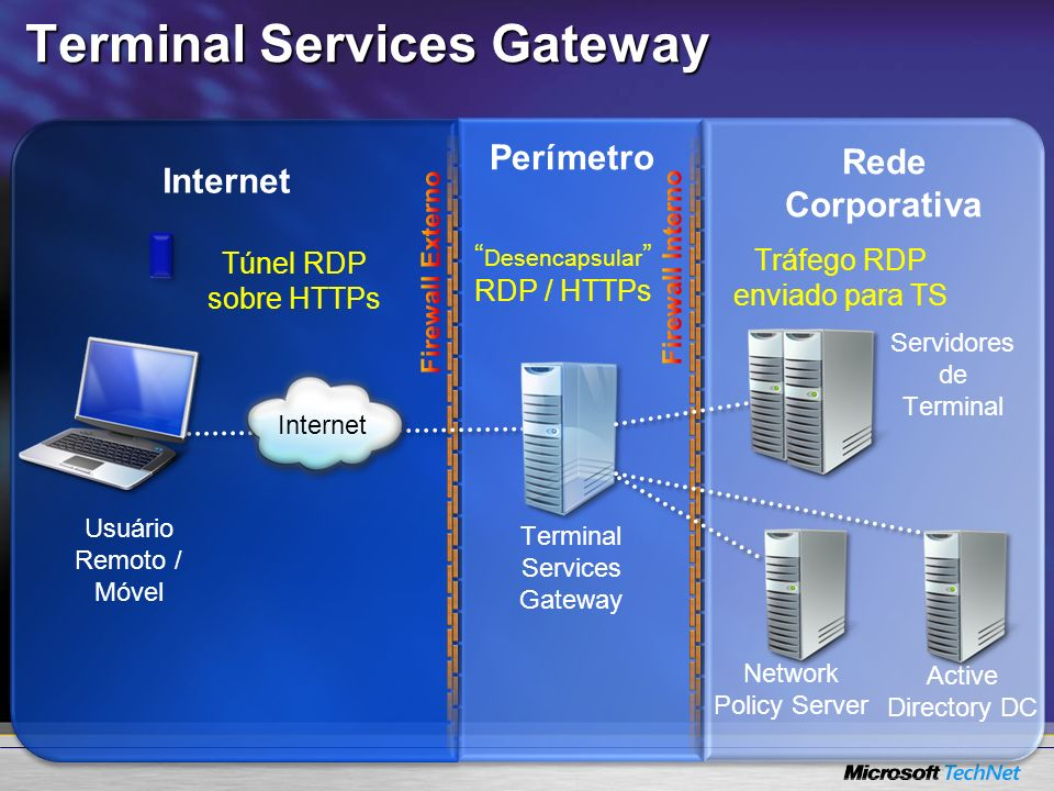 Internet Perímetro Rede Corporativa Usuário Remoto / Móvel Terminal Services Gateway Network Policy Server Active Directory DC Túnel RDP sobre HTTPs D