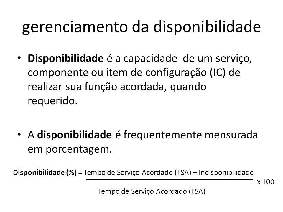 gerenciamento da disponibilidade Disponibilidade é a capacidade de um serviço, componente ou item de configuração (IC) de realizar sua função acordada, quando requerido.