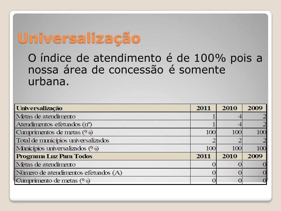 Universalização O índice de atendimento é de 100% pois a nossa área de concessão é somente urbana.