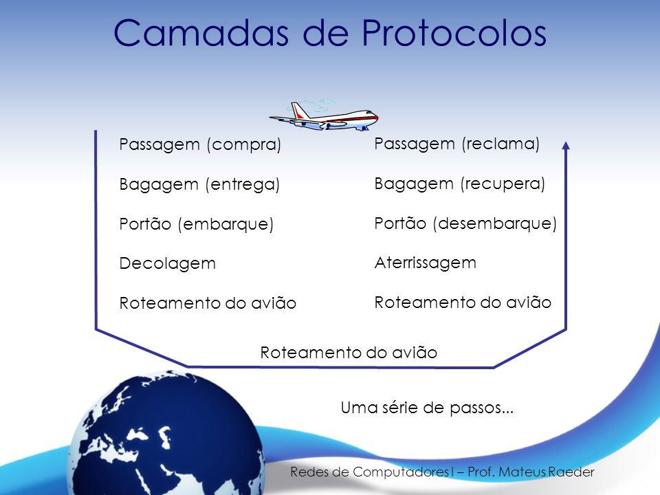 Redes de Computadores I – Prof. Mateus Raeder Camadas de Protocolos Passagem (compra) Bagagem (entrega) Portão (embarque) Decolagem Roteamento do aviã