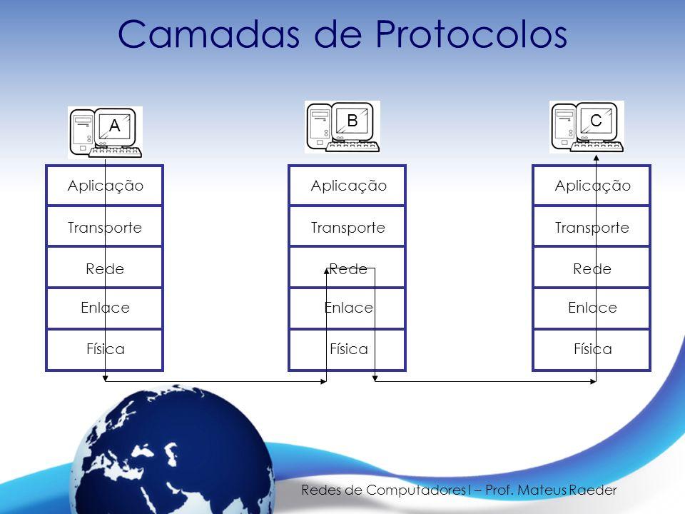 Redes de Computadores I – Prof. Mateus Raeder Camadas de Protocolos Aplicação Transporte Rede Enlace Física Aplicação Transporte Rede Enlace Física Ap