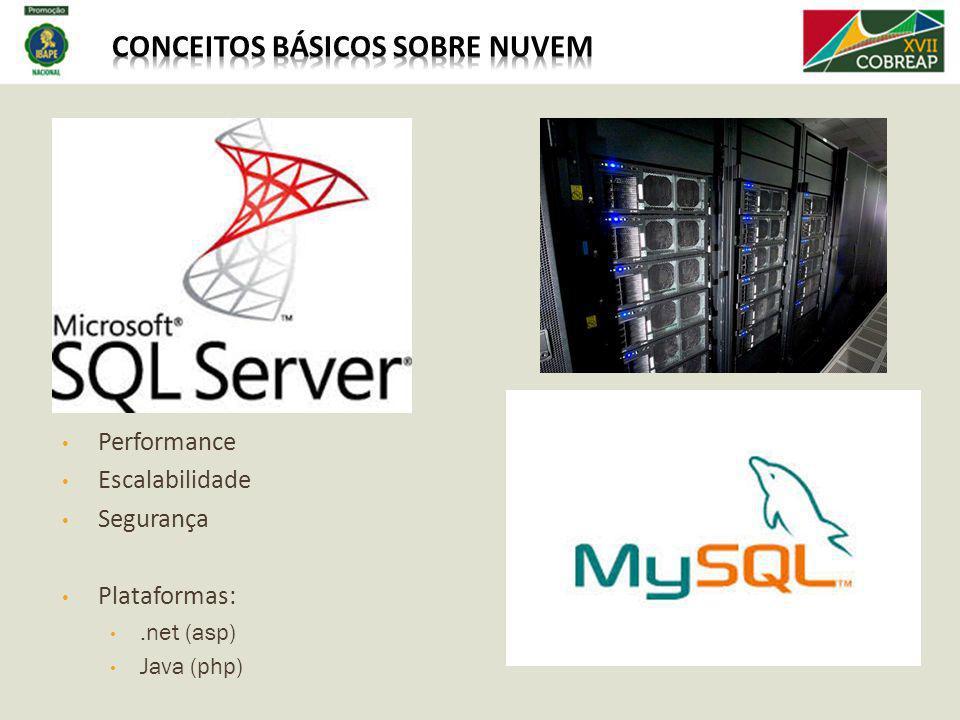 Performance Escalabilidade Segurança Plataformas:.net (asp) Java (php)