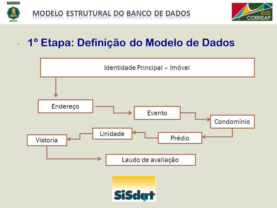 1º Etapa: Definição do Modelo de Dados Identidade Principal – Imóvel Endereço Evento Condomínio Prédio Unidade Vistoria Laudo de avaliação