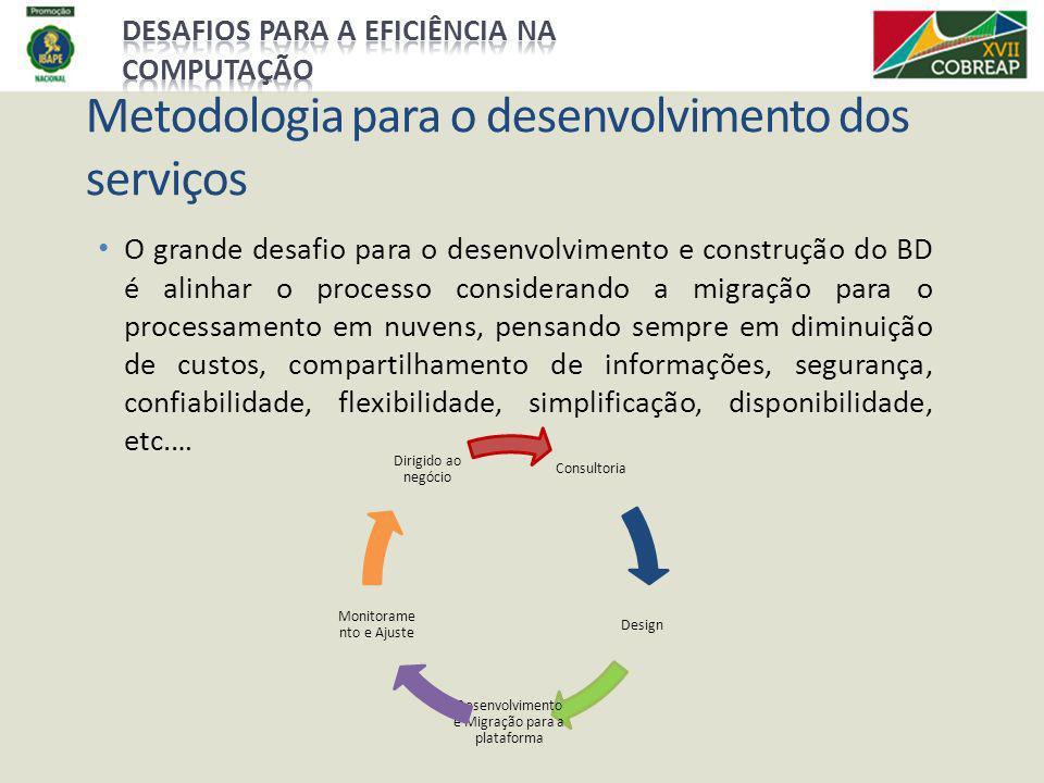 Metodologia para o desenvolvimento dos serviços O grande desafio para o desenvolvimento e construção do BD é alinhar o processo considerando a migraçã