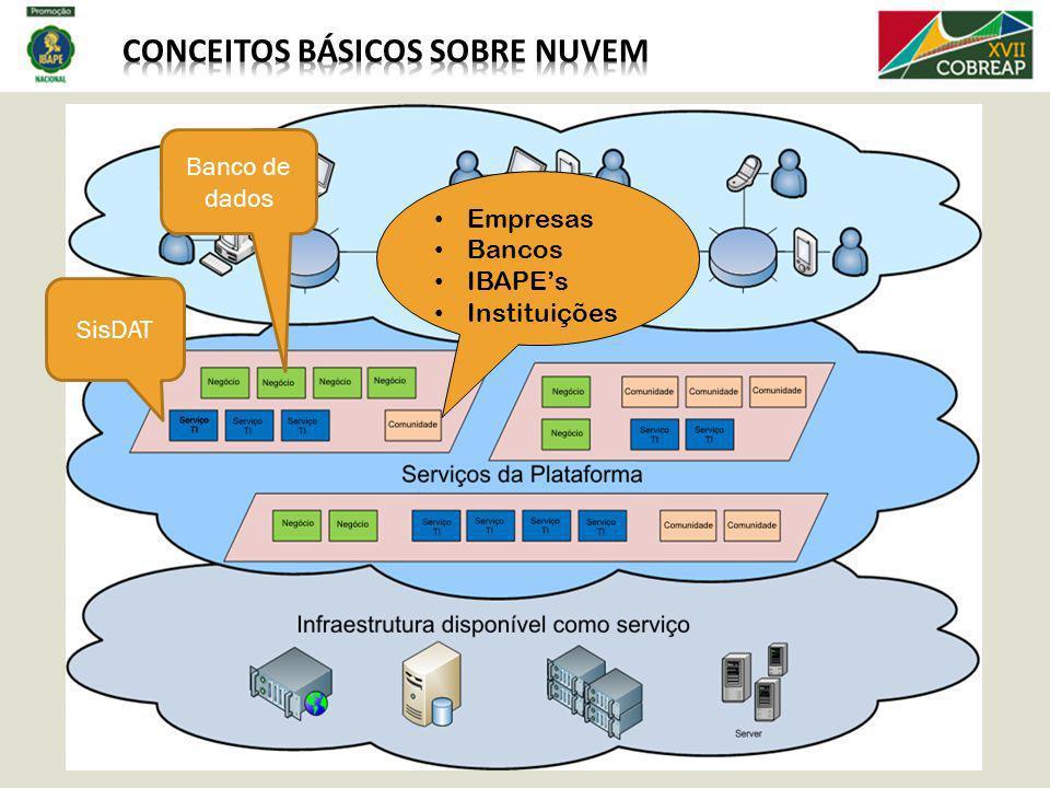 Empresas Bancos IBAPEs Instituições SisDAT Banco de dados