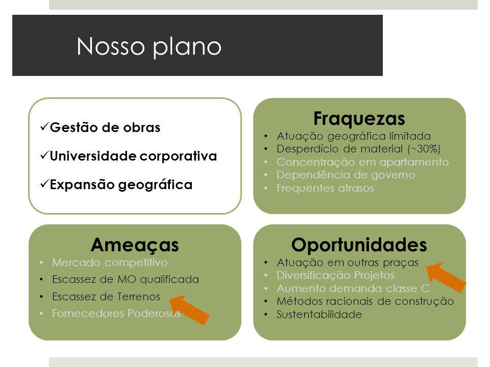 Nosso plano Ameaças Mercado competitivo Escassez de MO qualificada Escassez de Terrenos Fornecedores Poderosos Fraquezas Atuação geográfica limitada D