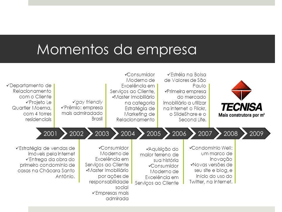 Momentos da empresa 200120022003200420052006200720082009 Departamento de Relacionamento com o Cliente Projeto Le Quartier Moema, com 4 torres residenc