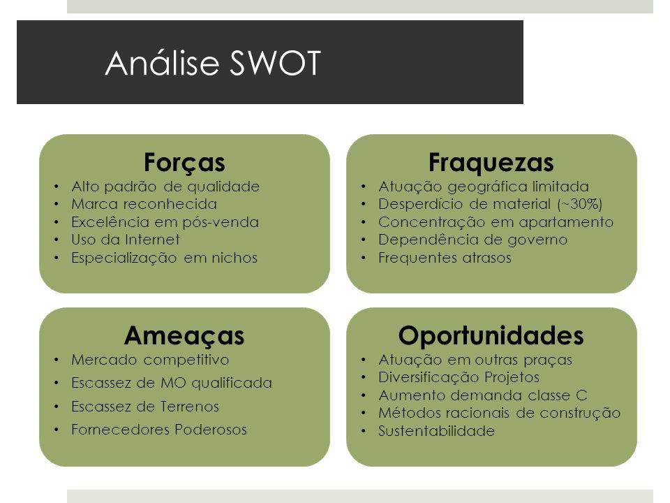 Análise SWOT Forças Alto padrão de qualidade Marca reconhecida Excelência em pós-venda Uso da Internet Especialização em nichos Ameaças Mercado compet