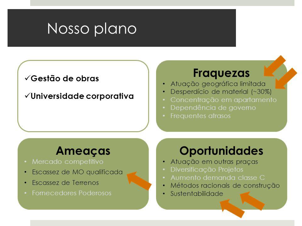 Nosso plano Ameaças Mercado competitivo Escassez de MO qualificada Escassez de Terrenos Fornecedores Poderosos Oportunidades Atuação em outras praças