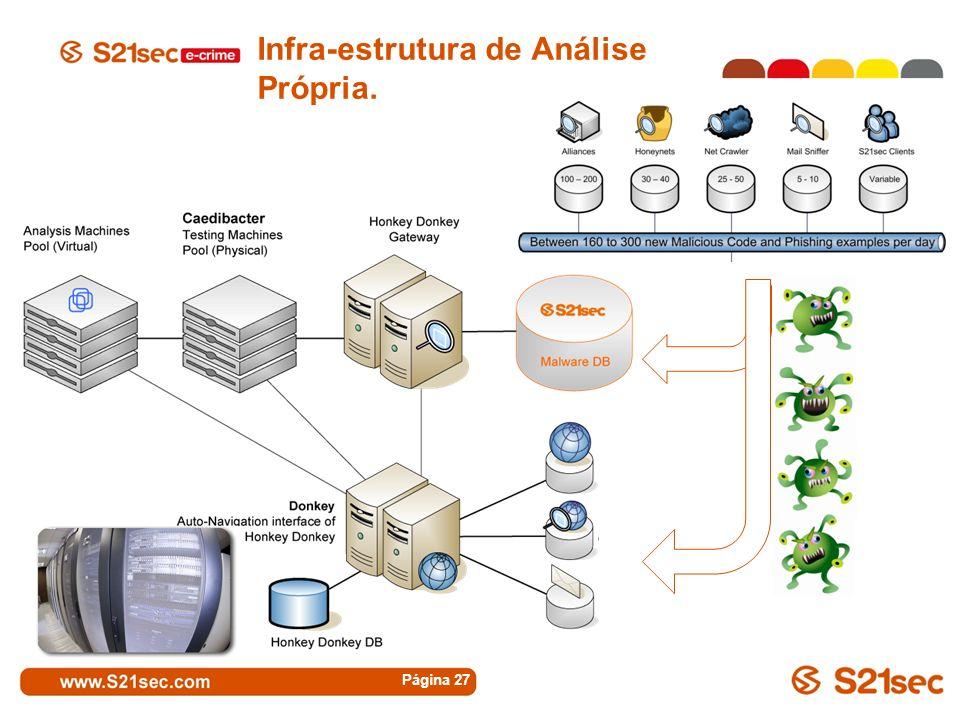 Infra-estrutura de Análise Própria. Página 27