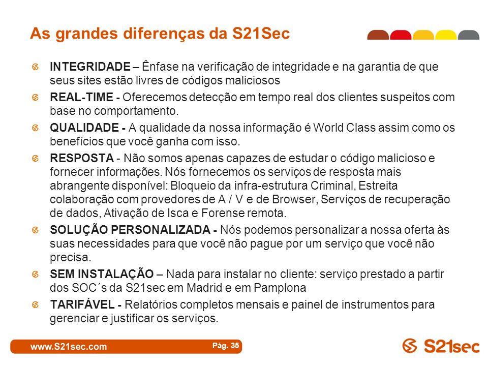 As grandes diferenças da S21Sec INTEGRIDADE – Ênfase na verificação de integridade e na garantia de que seus sites estão livres de códigos maliciosos