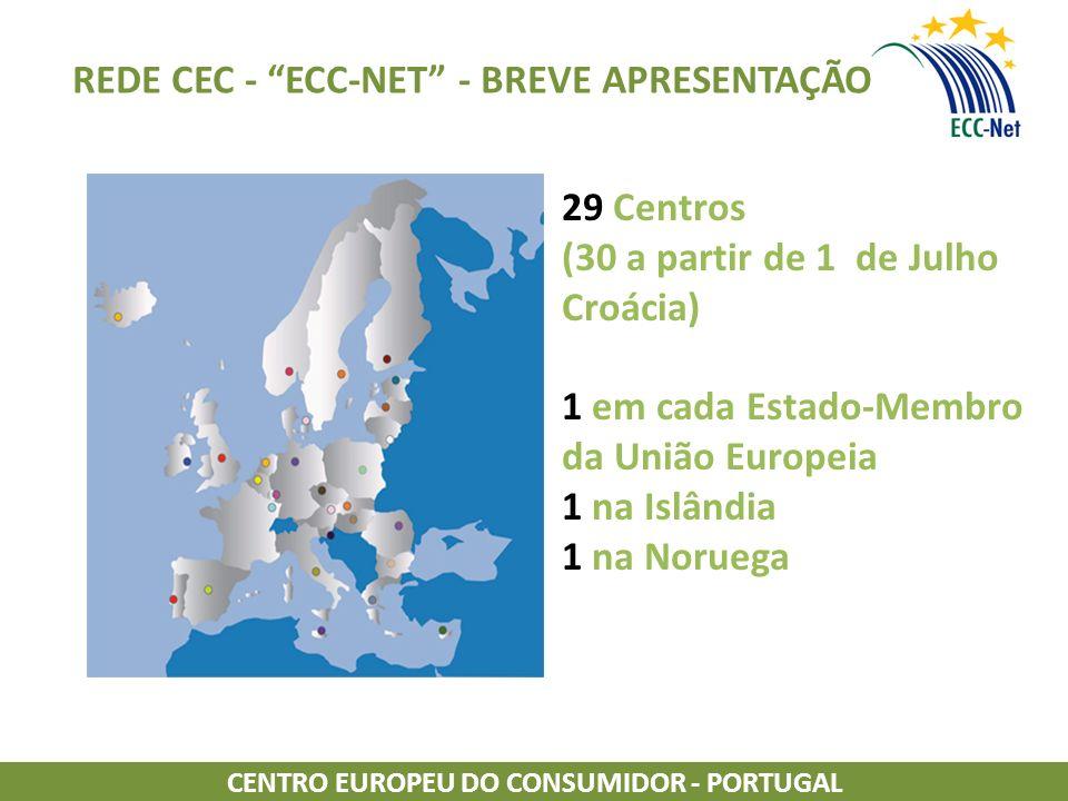 REDE CEC - ECC-NET - BREVE APRESENTAÇÃO 29 Centros (30 a partir de 1 de Julho Croácia) 1 em cada Estado-Membro da União Europeia 1 na Islândia 1 na Noruega CENTRO EUROPEU DO CONSUMIDOR - PORTUGAL