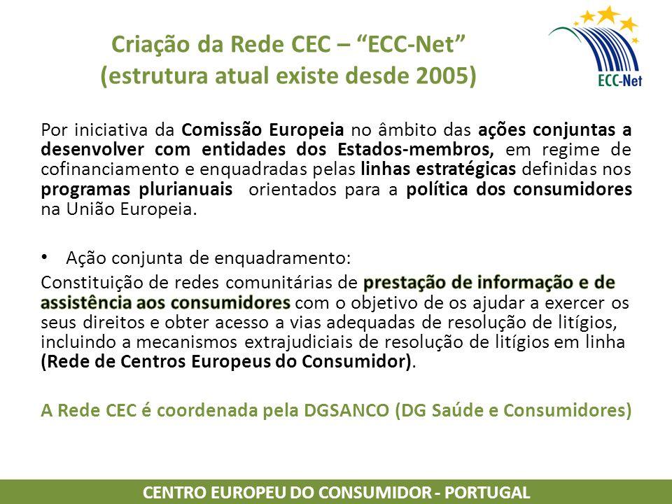 Criação da Rede CEC – ECC-Net (estrutura atual existe desde 2005) CENTRO EUROPEU DO CONSUMIDOR - PORTUGAL